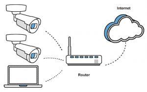 Analog, IP, or HD security cameras? 3/6